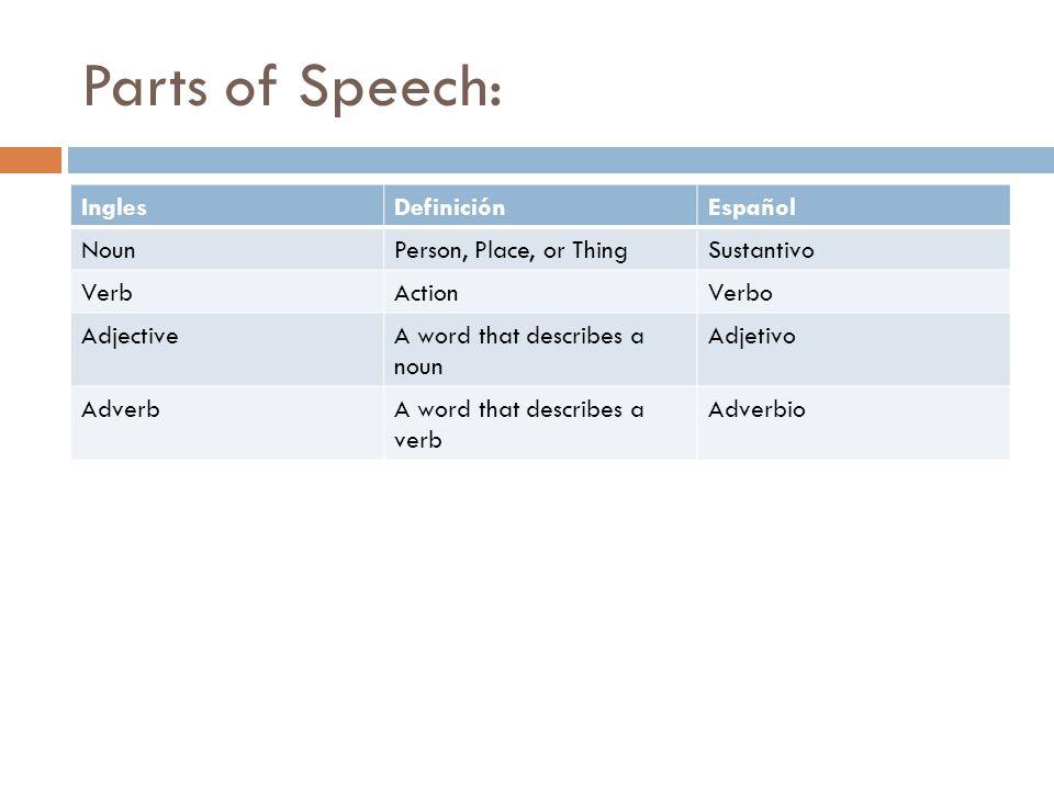 Parts of Speech: Ingles Definición Español Noun