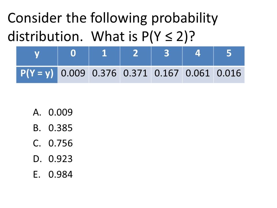 Consider the following probability distribution. What is P(Y ≤ 2)