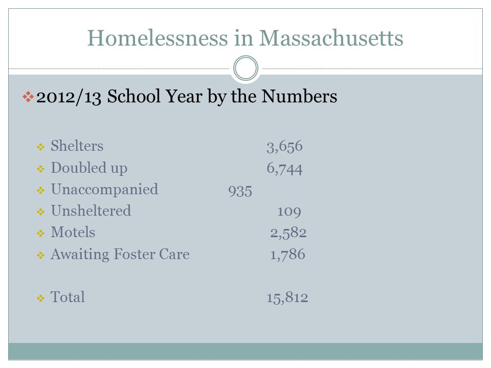 Homelessness in Massachusetts
