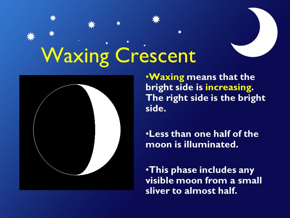 Waxing Crescent Waxing means that the bright side is increasing. The right side is the bright side.