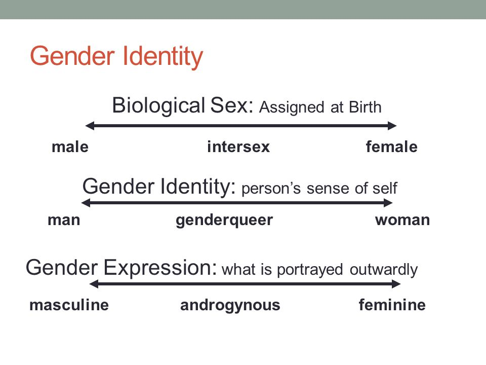 Biological Sex: Assigned at Birth