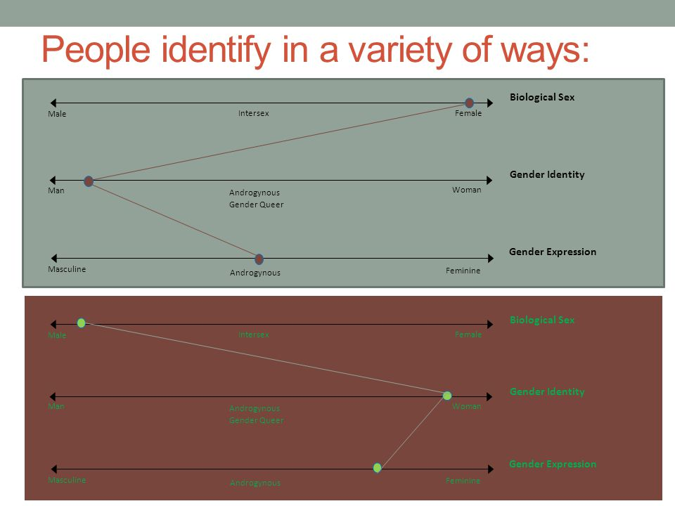People identify in a variety of ways: