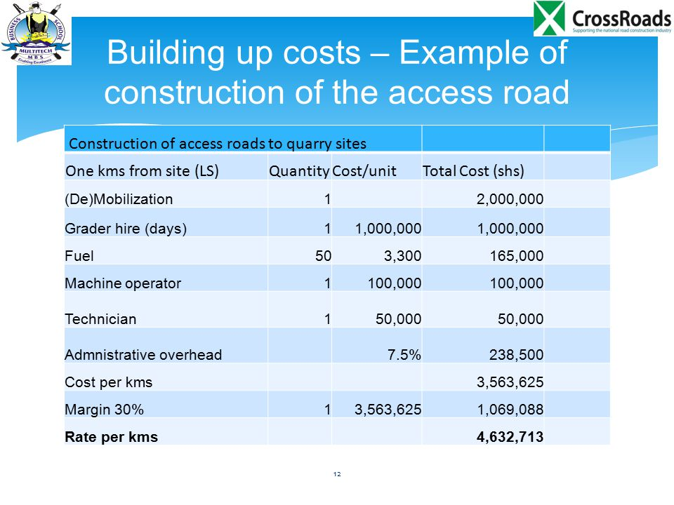 Building up costs – Example of construction of the access road