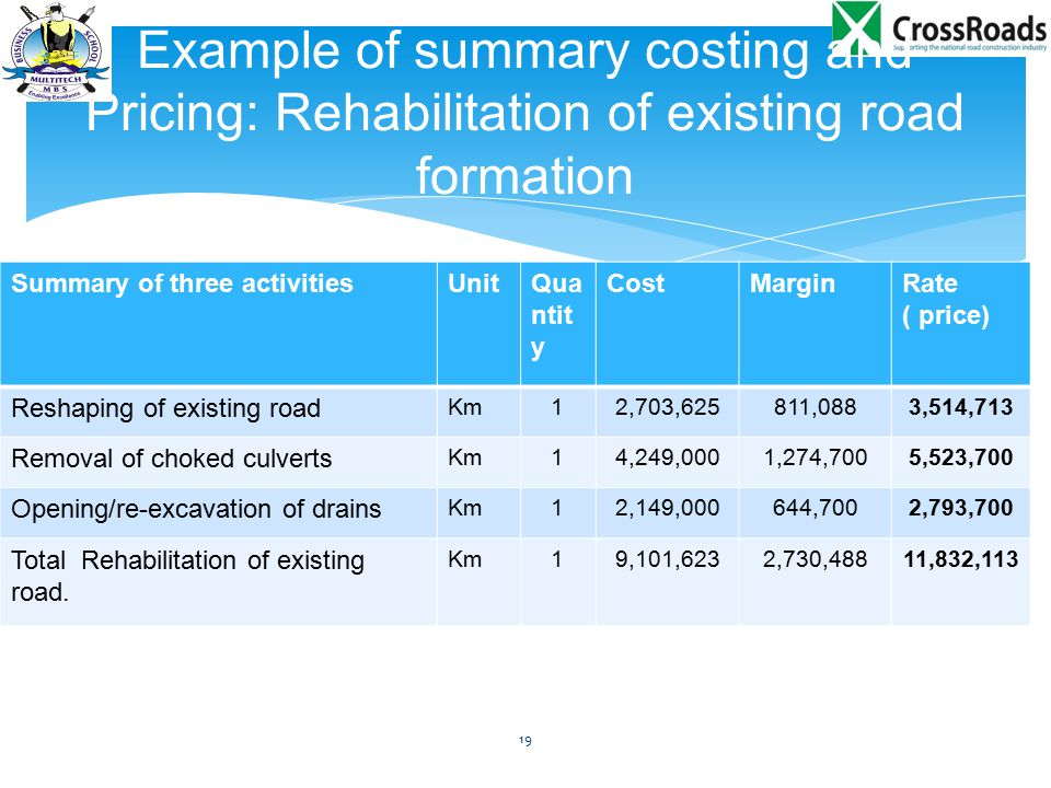 Example of summary costing and Pricing: Rehabilitation of existing road formation