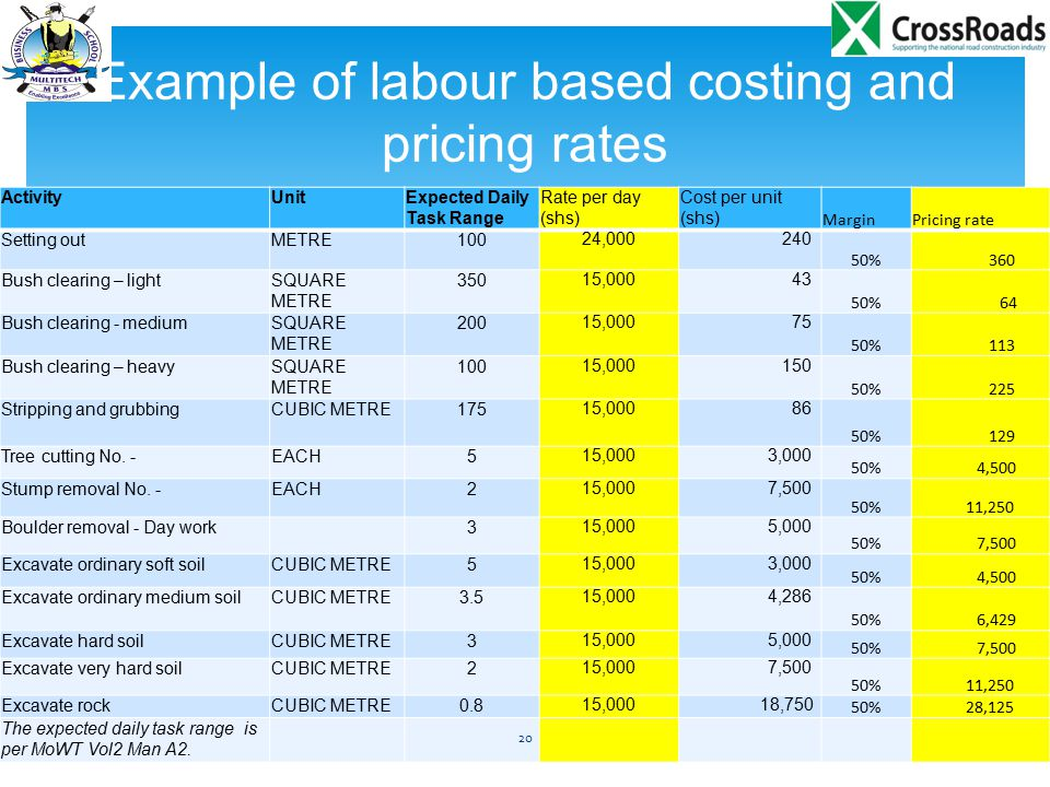 Example of labour based costing and pricing rates