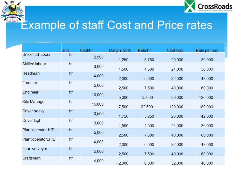 Example of staff Cost and Price rates