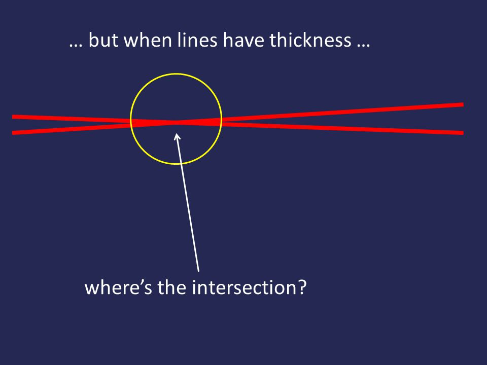 … but when lines have thickness …