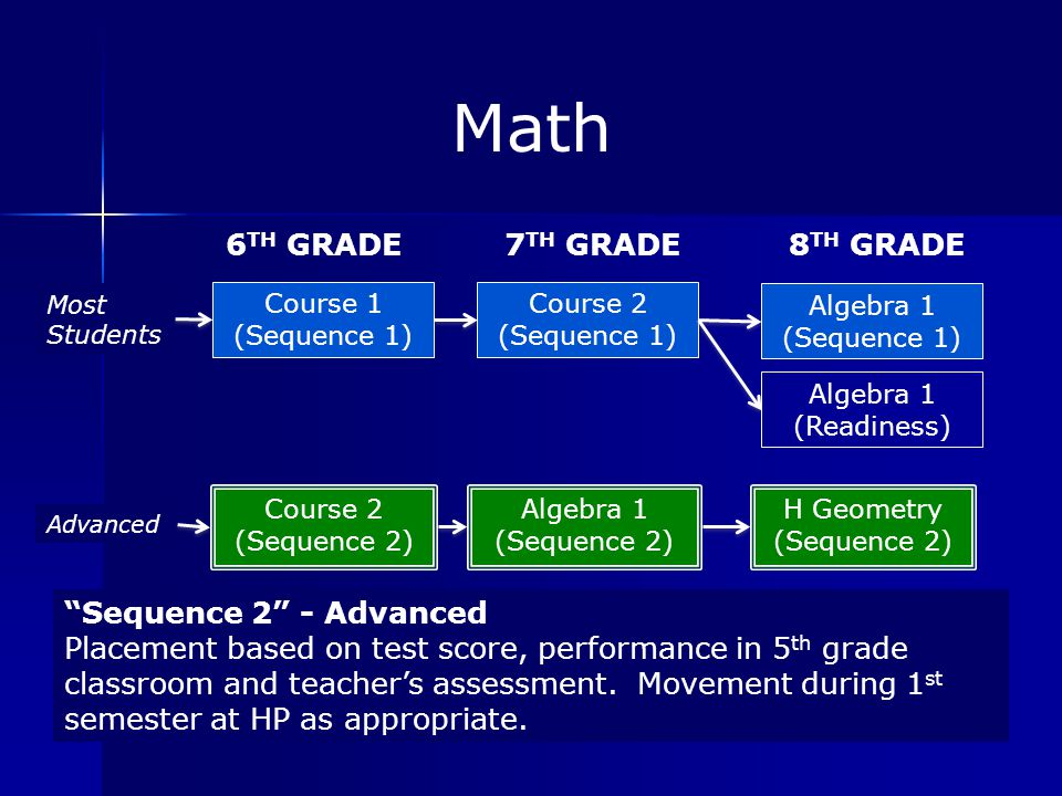 Math 6TH GRADE 7TH GRADE 8TH GRADE Sequence 2 - Advanced