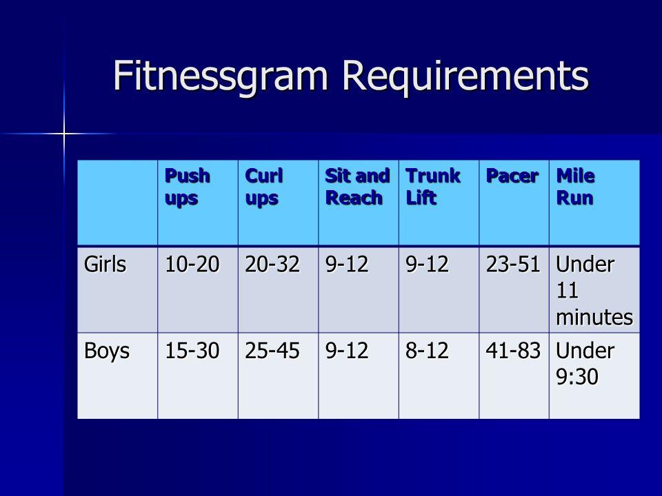 Fitnessgram Requirements