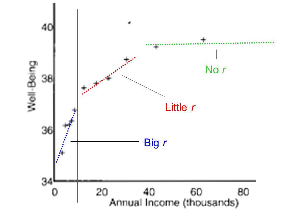 No r Little r Big r