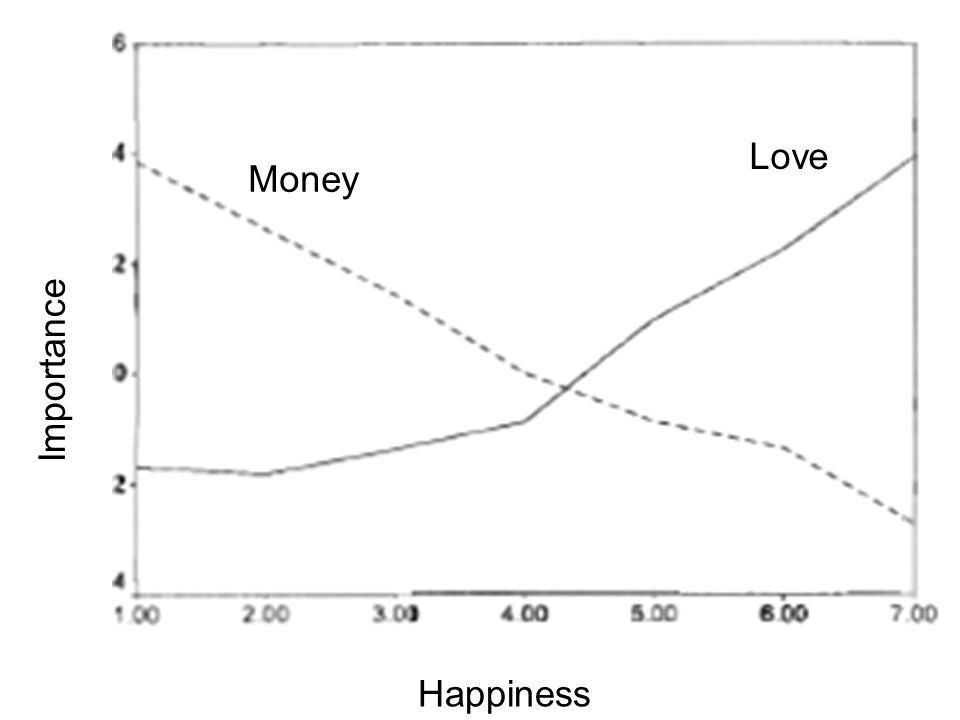 Love Money Importance Happiness