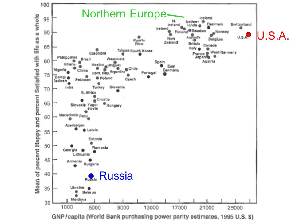 Northern Europe U.S.A. Russia