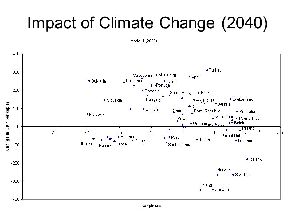Impact of Climate Change (2040)