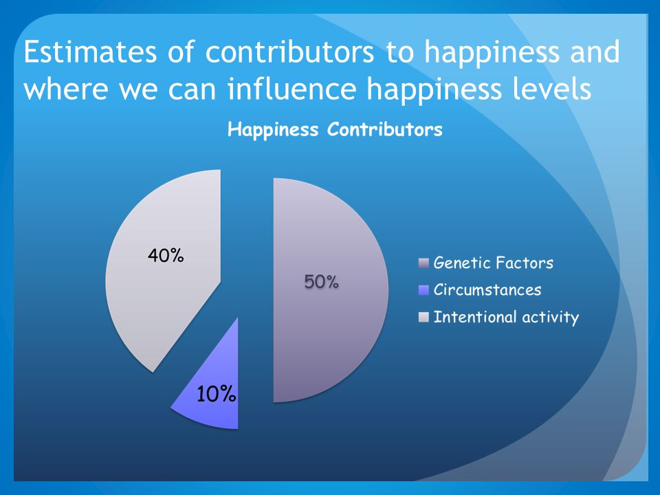 Estimates of contributors to happiness and where we can influence happiness levels