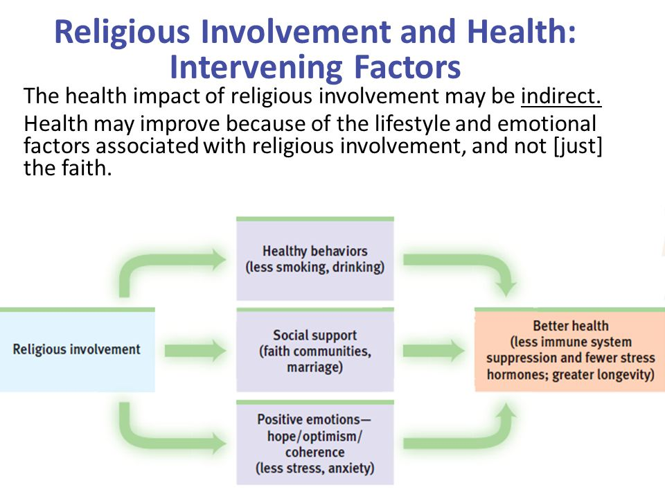 Religious Involvement and Health: Intervening Factors