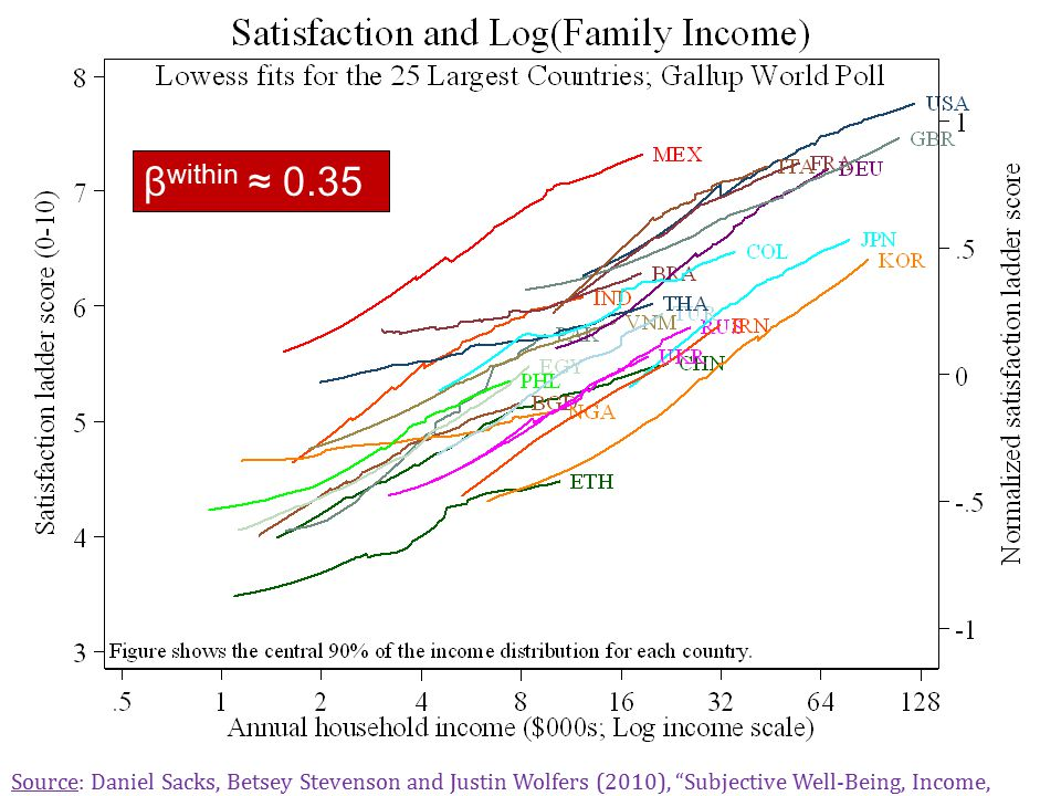 Well-Being and Log(Income)