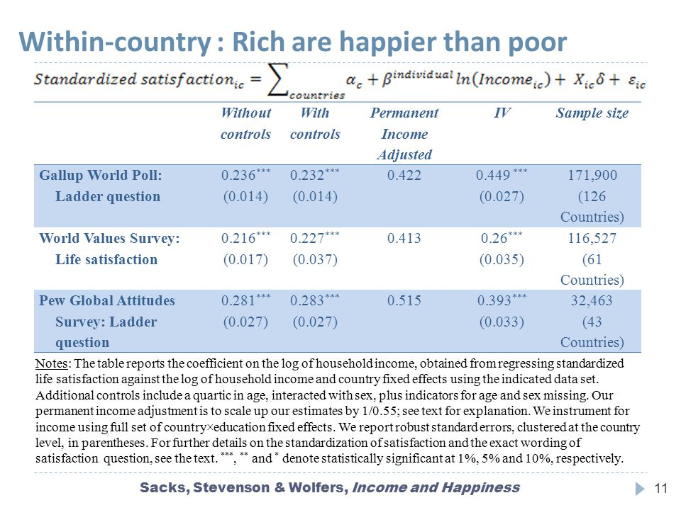 Within-country : Rich are happier than poor