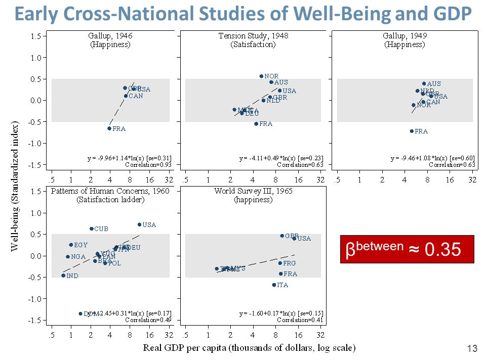 Early Cross-National Studies of Well-Being and GDP