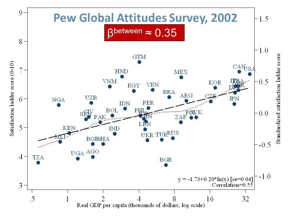 Pew Global Attitudes Survey, 2002