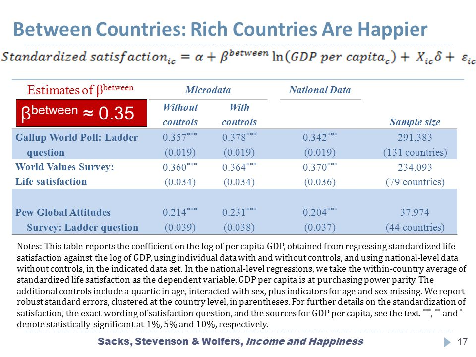 Between Countries: Rich Countries Are Happier