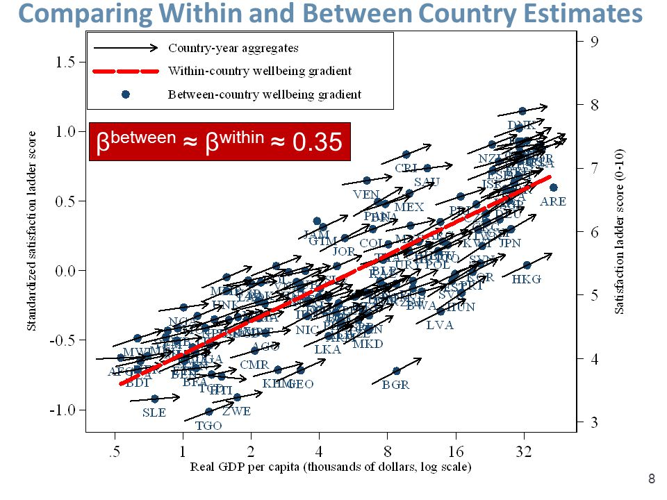 Comparing Within and Between Country Estimates