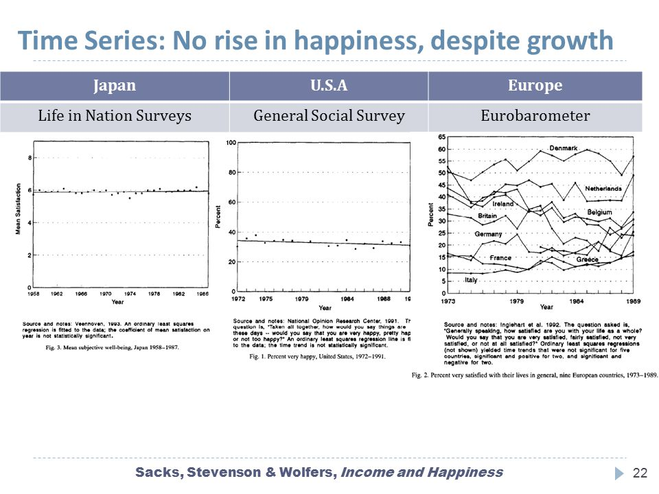 Time Series: No rise in happiness, despite growth