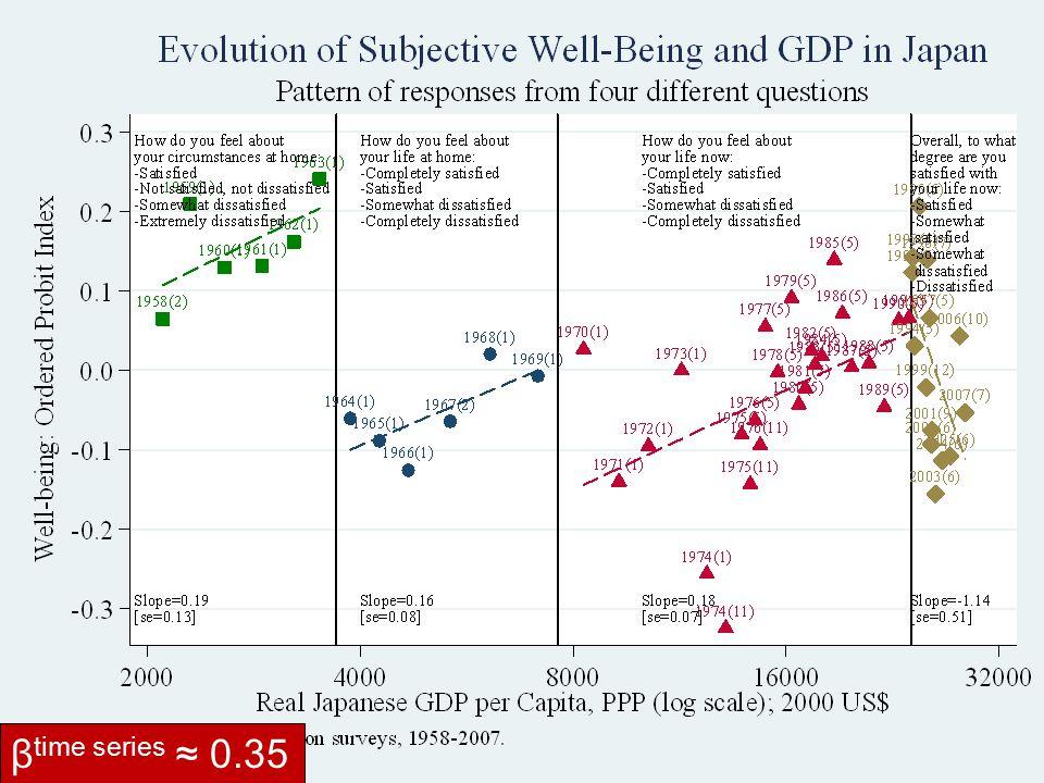 Japan: Well-Being versus GDP