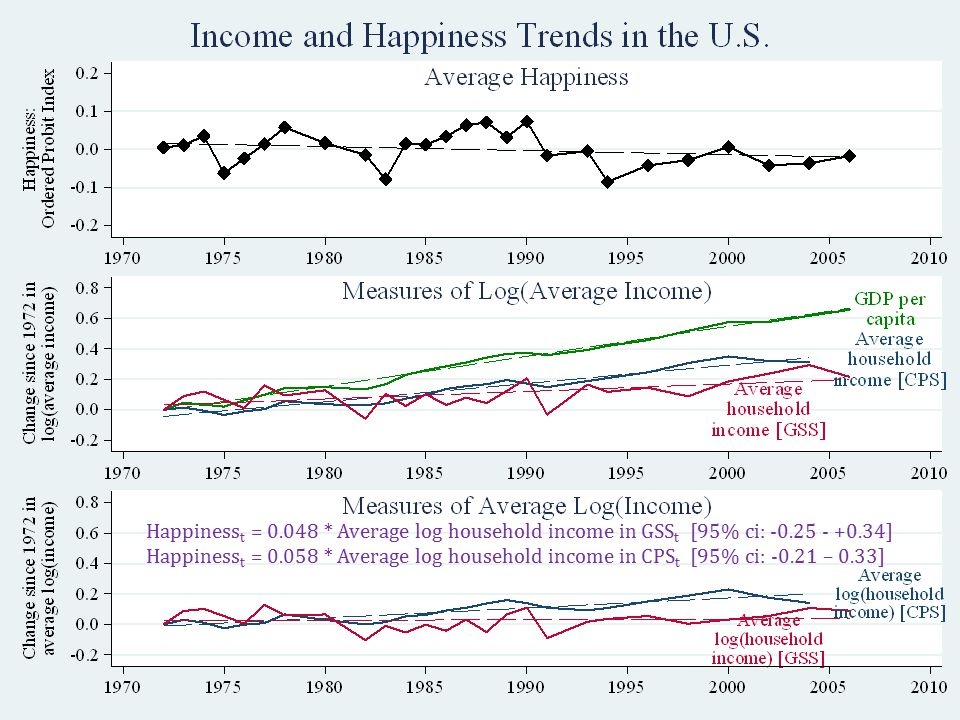 USA: Is it surprising that happiness hasn't grown