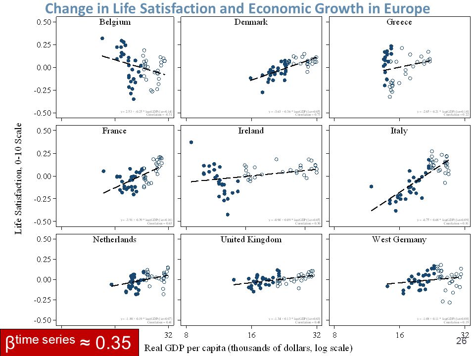 Change in Life Satisfaction and Economic Growth in Europe