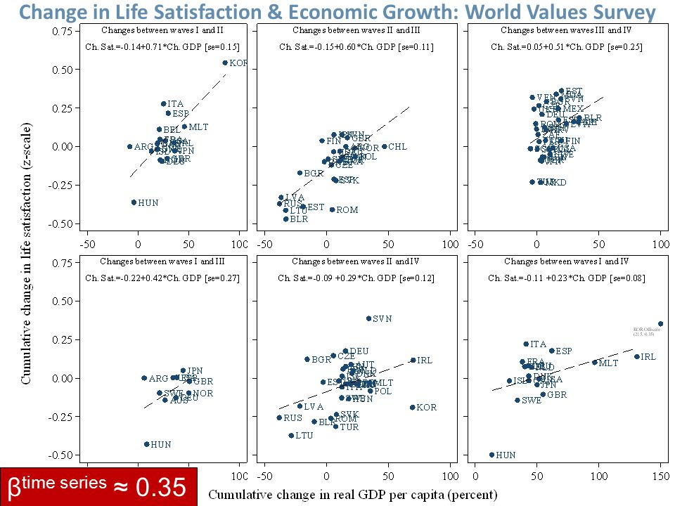 Change in Life Satisfaction & Economic Growth: World Values Survey