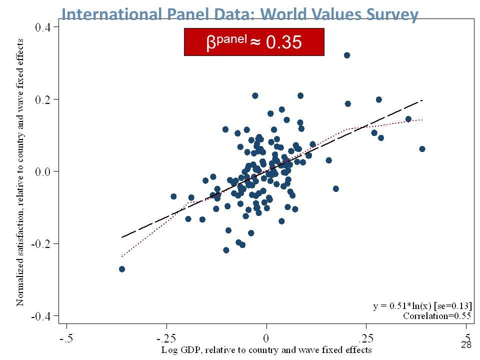International Panel Data: World Values Survey