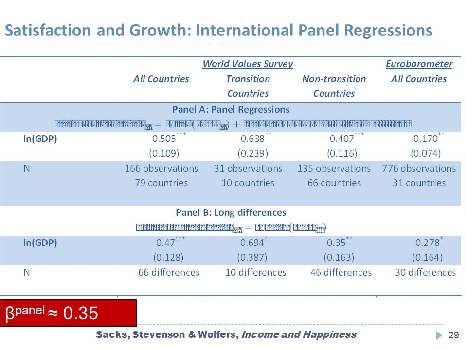 Satisfaction and Growth: International Panel Regressions