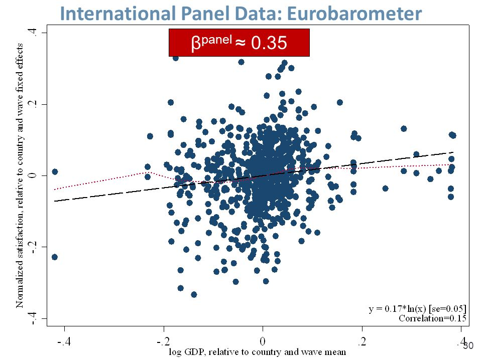 International Panel Data: Eurobarometer