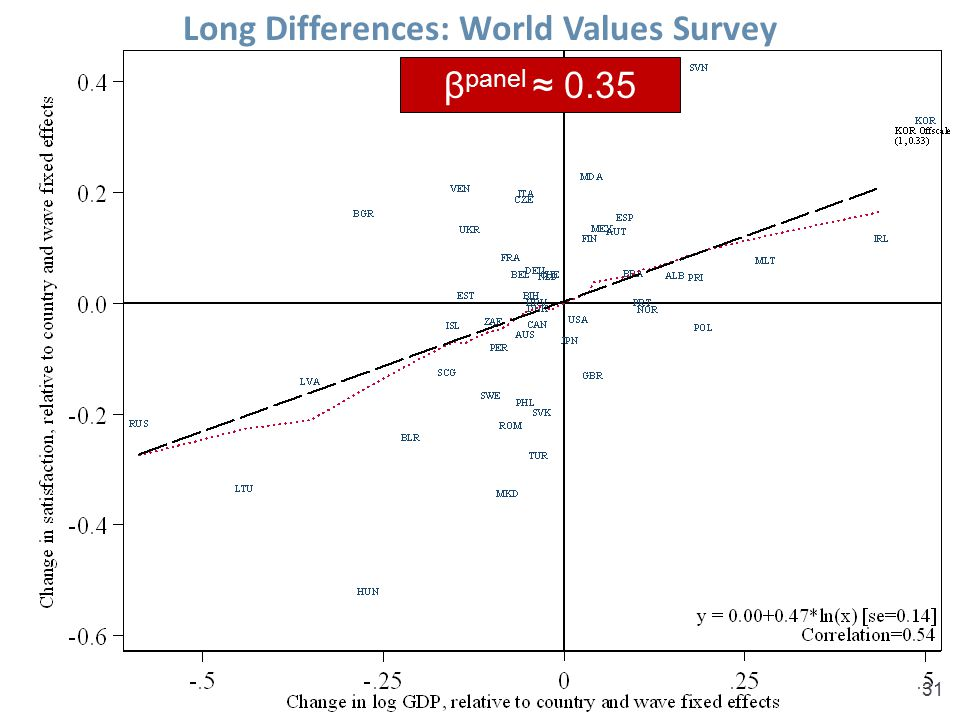 Long Differences: World Values Survey