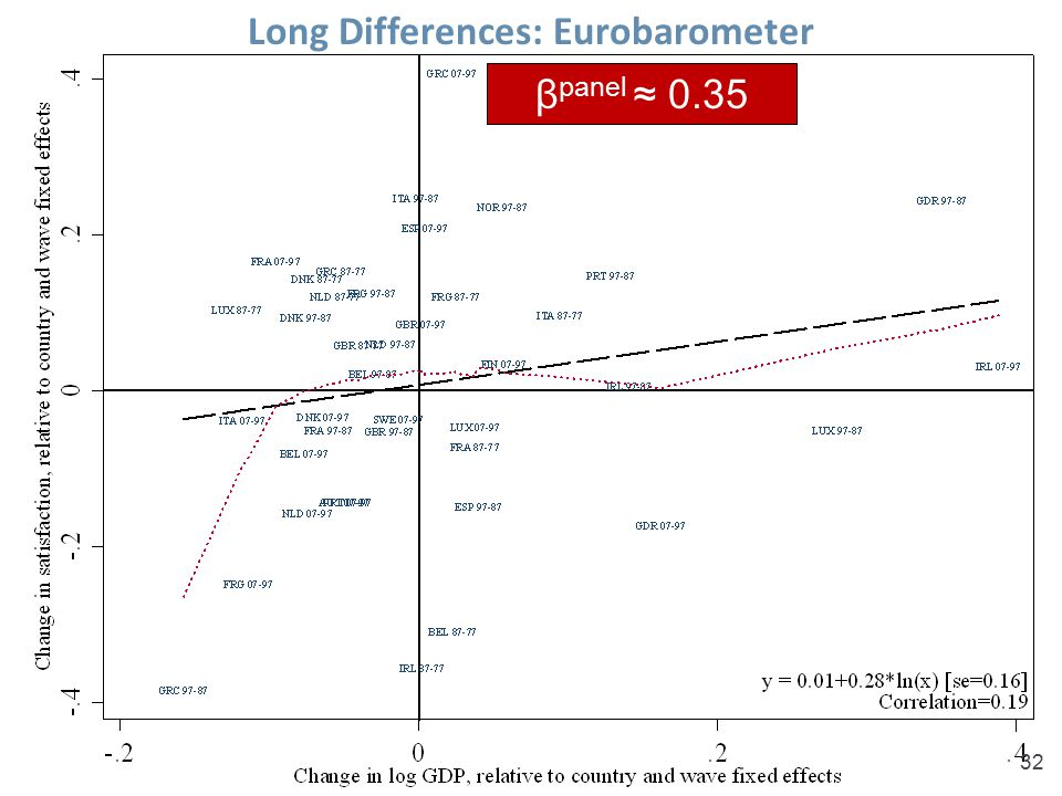 Long Differences: Eurobarometer