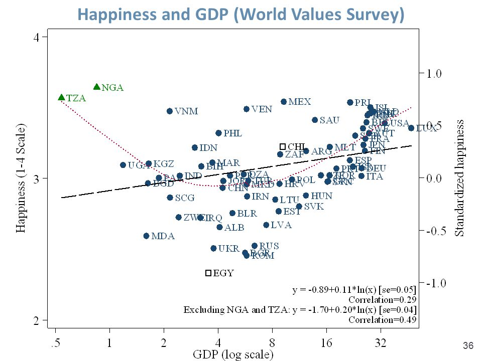 Happiness and GDP (World Values Survey)