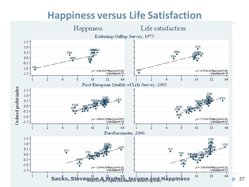Happiness versus Life Satisfaction