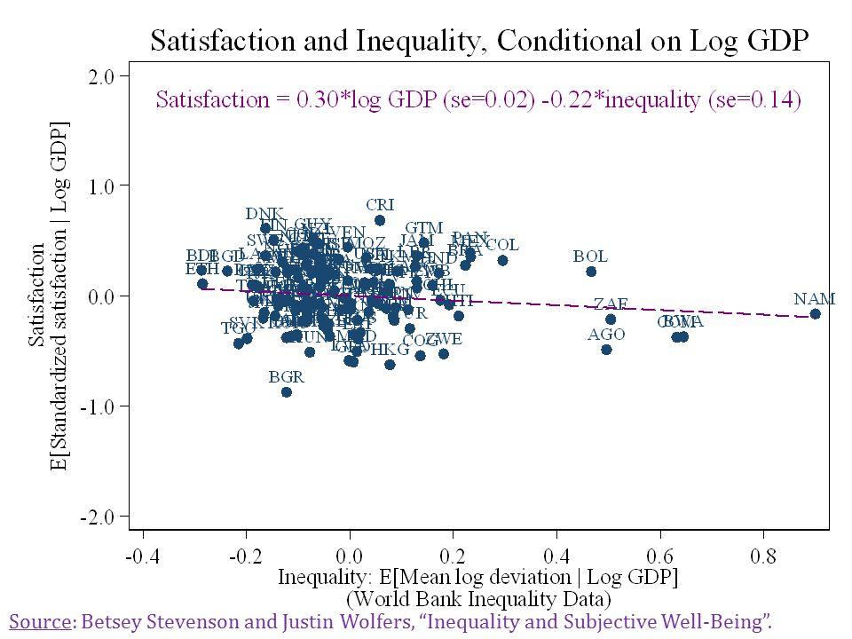 Conditional Relationship Between GDP & MLD