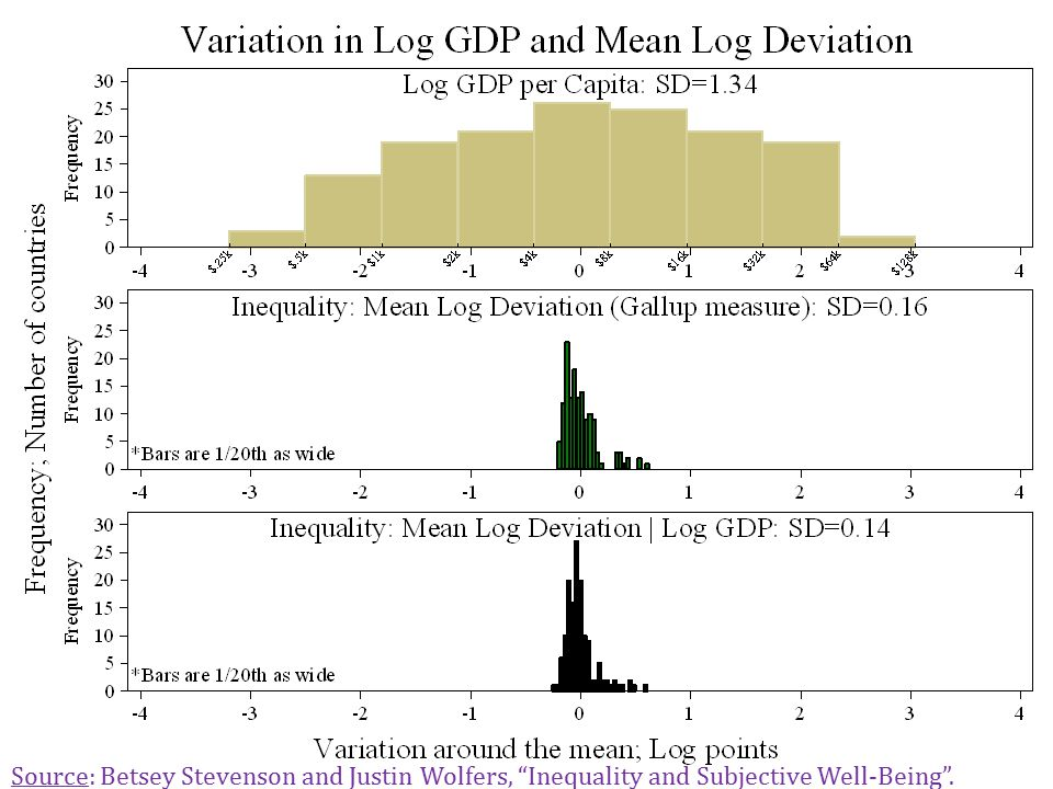 Distribution of Log GDP and Inequalty