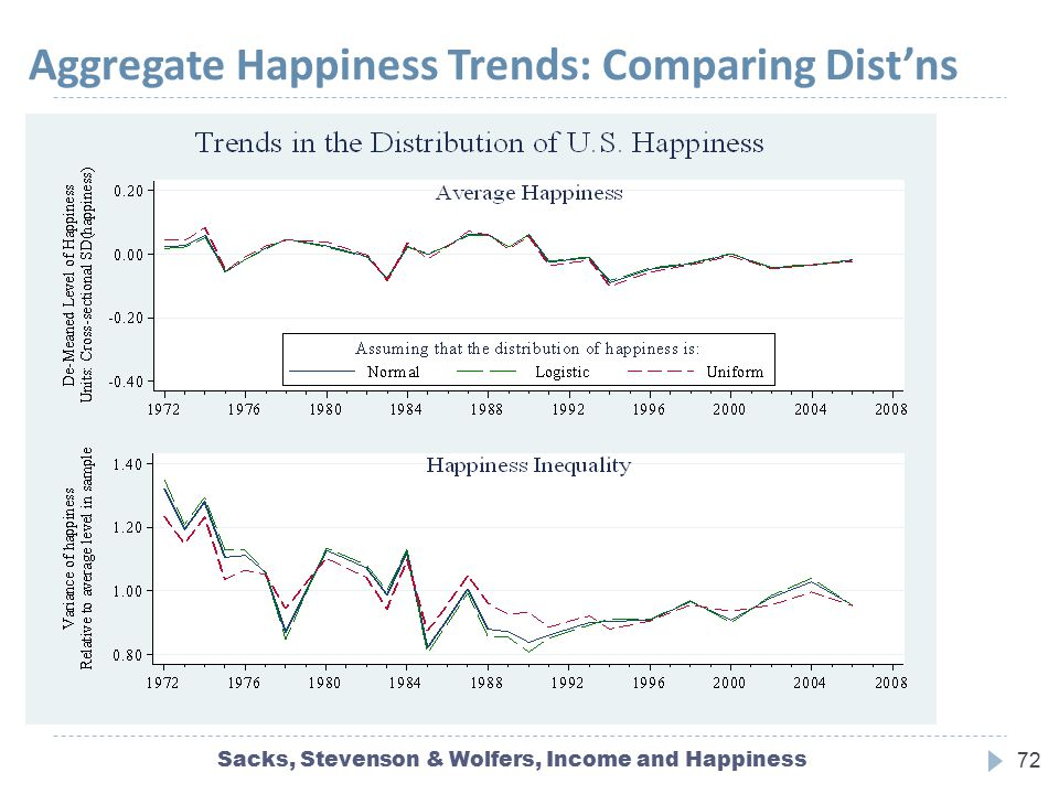 Aggregate Happiness Trends: Comparing Dist'ns