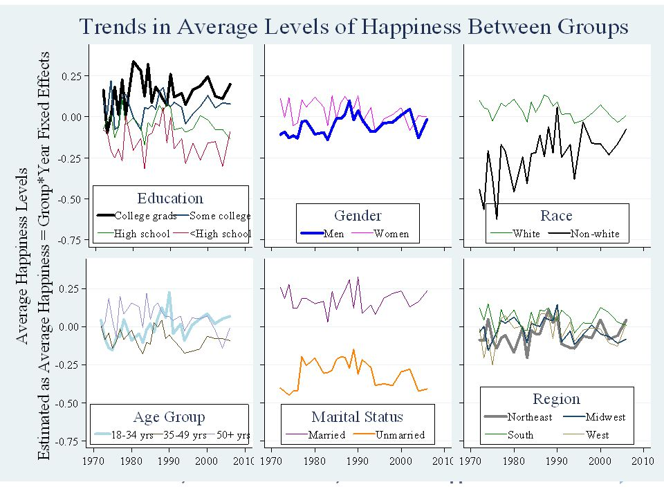 Sacks, Stevenson & Wolfers, Income and Happiness
