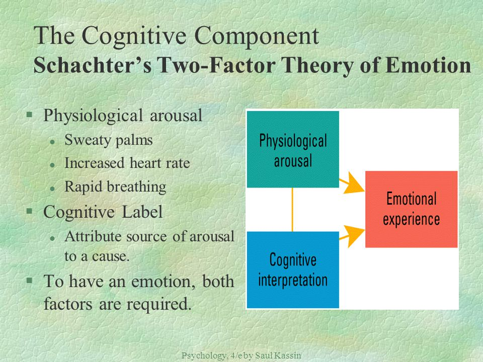The Cognitive Component Schachter's Two-Factor Theory of Emotion