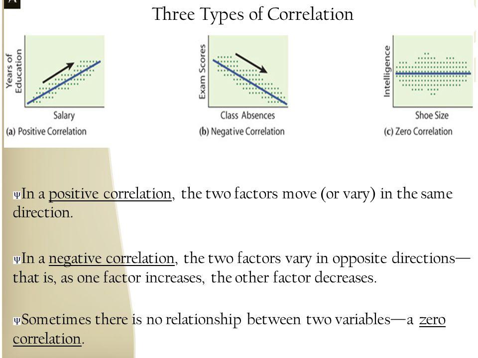 Three Types of Correlation