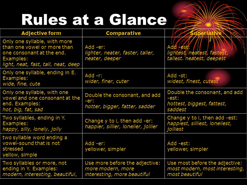 Rules at a Glance Adjective form Comparative Superlative