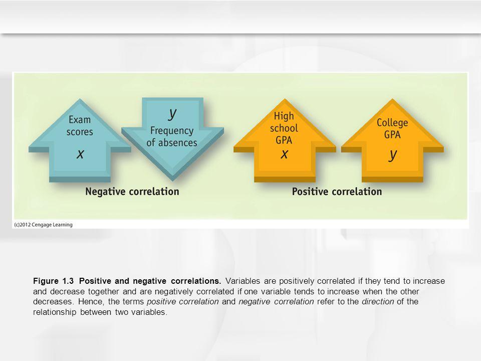 Figure 1. 3 Positive and negative correlations