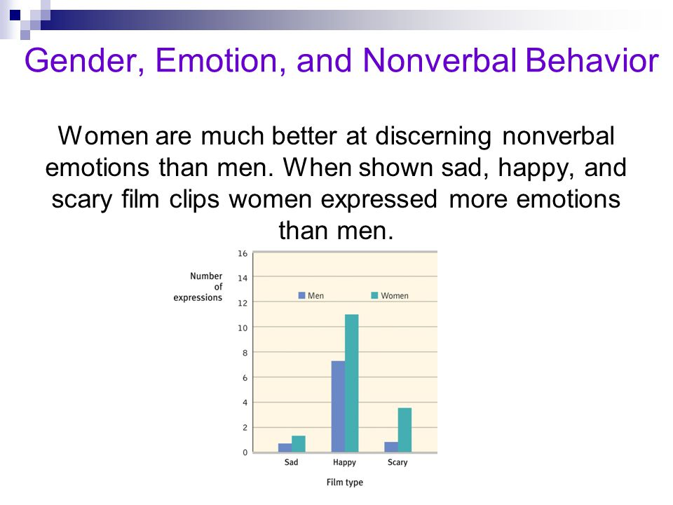 Gender, Emotion, and Nonverbal Behavior