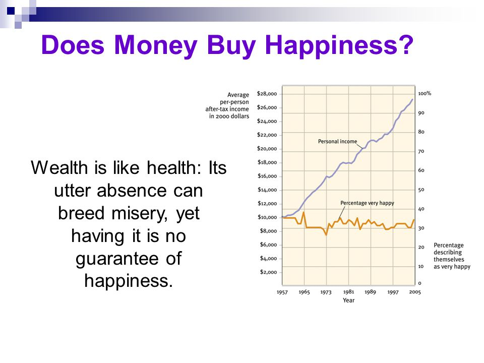 Does Money Buy Happiness