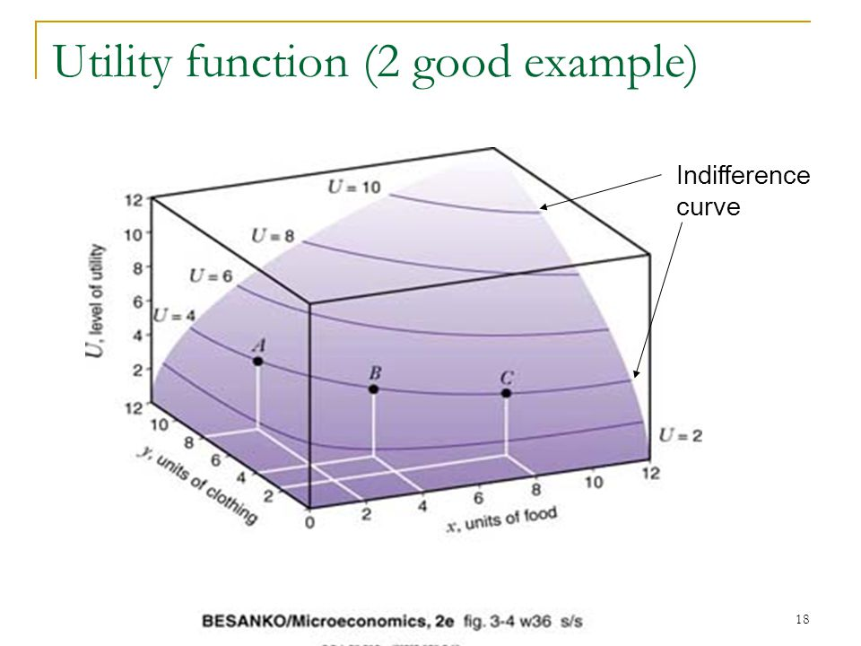 Utility function (2 good example)