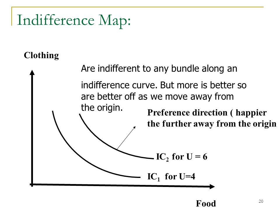 Indifference Map: Clothing Are indifferent to any bundle along an