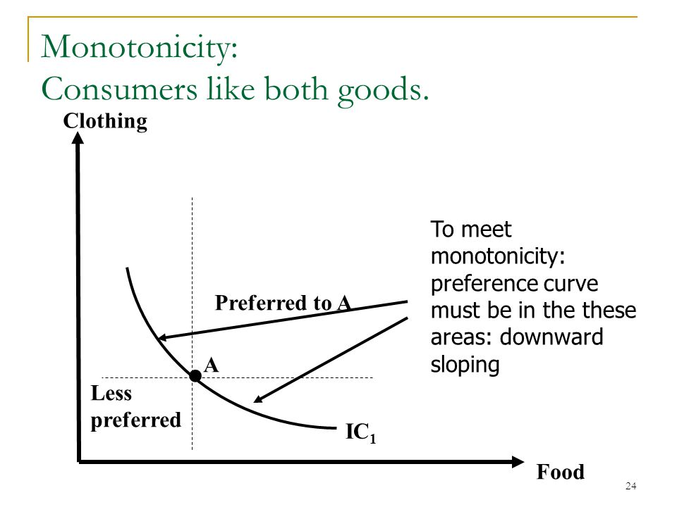 Monotonicity: Consumers like both goods.